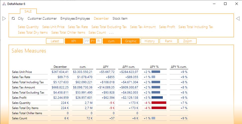 2020-01-31_crew_Übersichtsbericht der Kennzahlen der Sale-MeasureGroup des MS-WWI-OLAP-Modells
