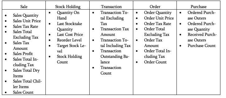 2020-01-31_crew_Tabelle 1: MeasureGroups und Kennzahlen des MS-WWI-OLAP-Modells