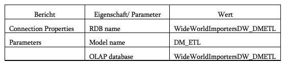 2020-01-31_crew_Verbindungseigenschaften des DMETL-WWI-OLAP-Modells