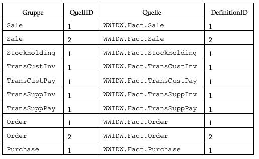 2020-01-31_crew_Kennzahlen-Gruppen des DMETL-WWI-OLAP-Modells (Ausschnitt)