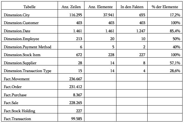 2020-01-31_crew_Tabellen des WWI-DW