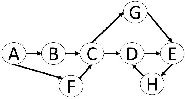 Knotenpunkte eines Graphen von A bis H