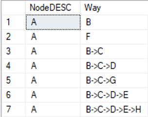 Abbildung 9 Output des Skripts der SHORTEST´_PATH-Funktion