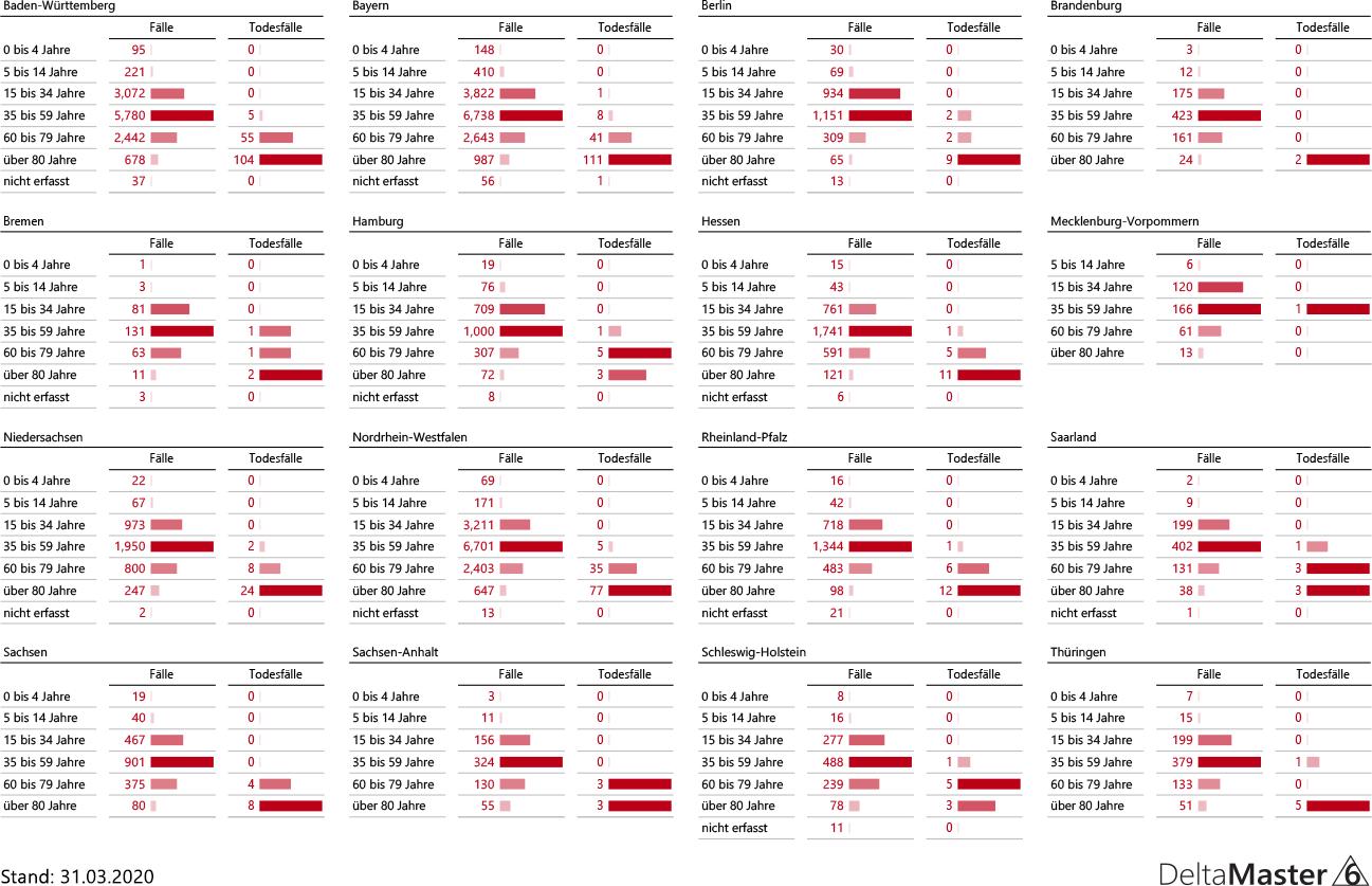 Fallzahlen Deutschland, Bundesländer nach Altersstruktur vom 31.3.2020