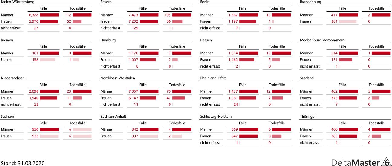Fallzahlen Deutschland, Bundesländer nach Geschlecht vom 31.3.2020