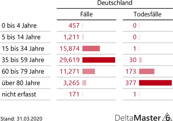 Fallzahlen Deutschland nach Altersstruktur vom 31.3.2020