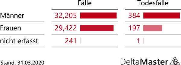 Fallzahlen Deutschland nach Geschlecht