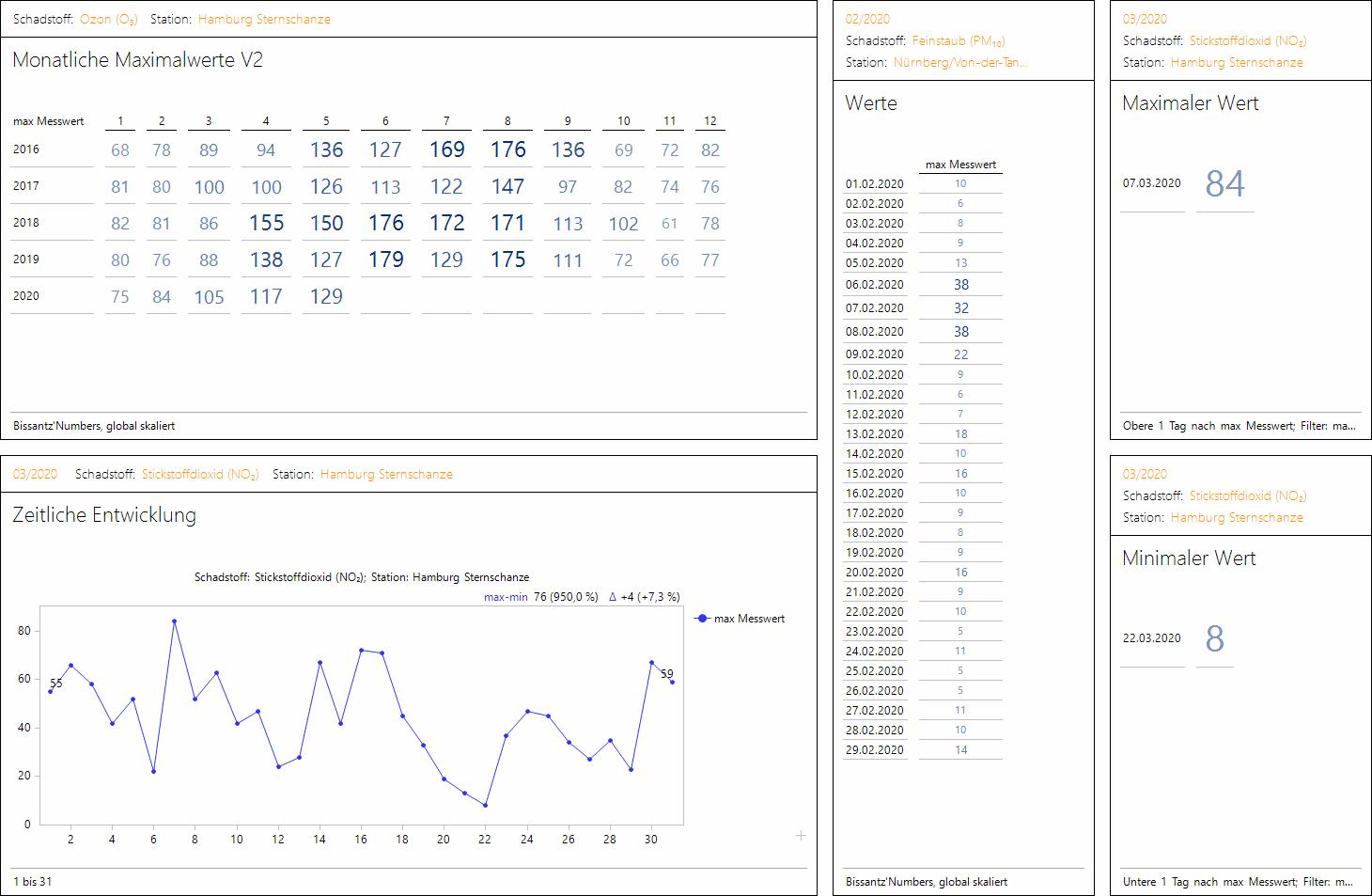 Multiples-Bericht
