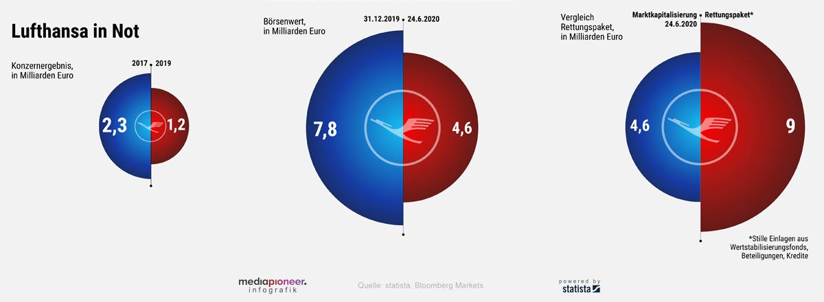 Börsenwert Lufthansa 2020