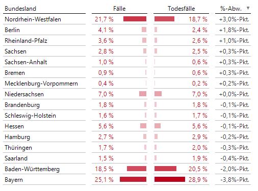 Verteilung von Fällen und Todesfällen über alle 16 Bundesländer, mit Abweichung in Prozentpunkten