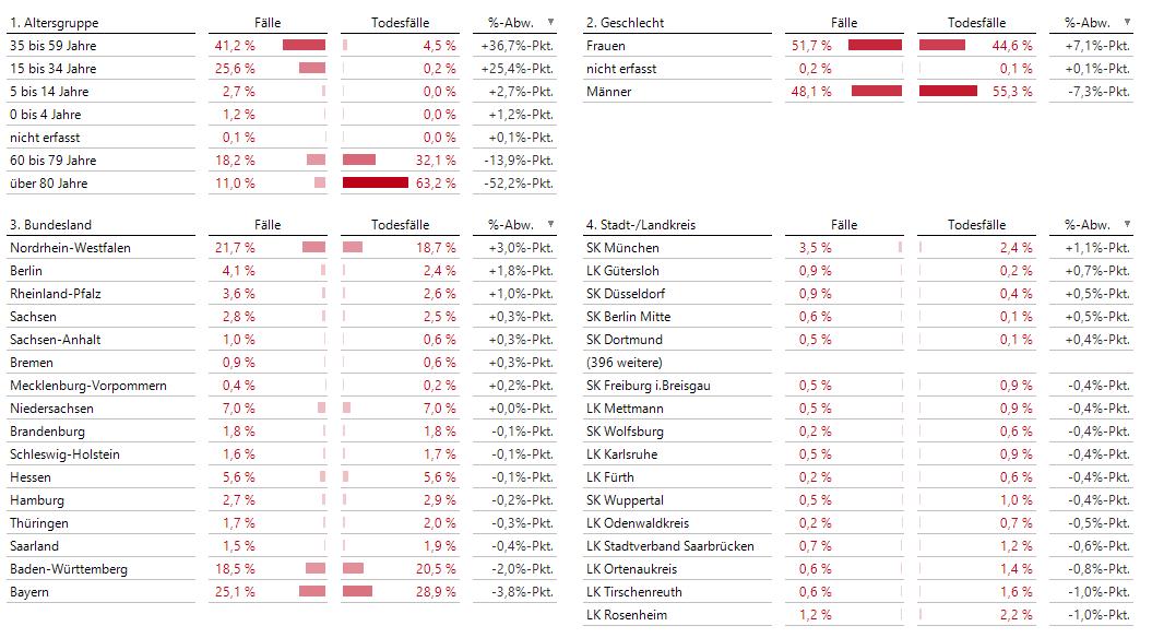 Comparator mit mehreren Ebenen