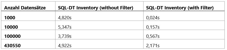 2020_07_24_crew_SQL-Durchgriff auf partitionierte Views_Tabelle