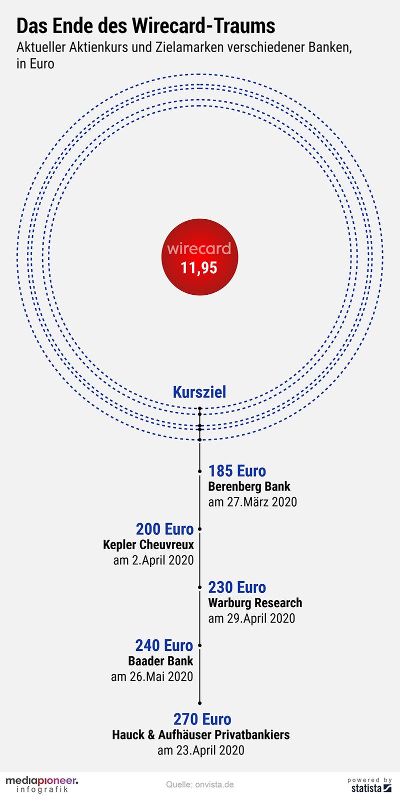 Aktienkurs Wirecard