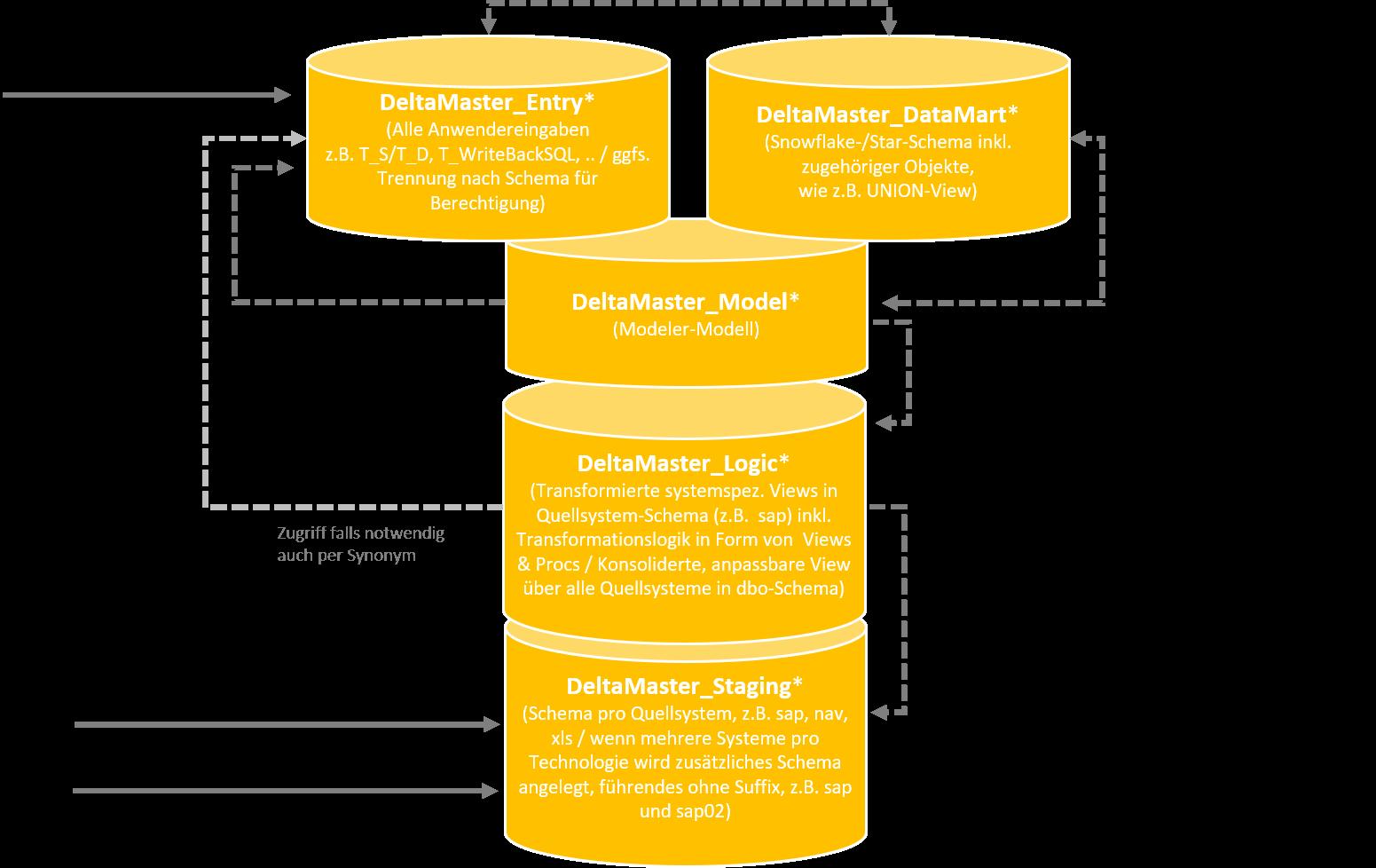 2020_08_28_crew_Vom Monolithen zur Enterprise Architecture - Ein Leitfaden_Aufbau DeltaMaster Enterprise Architecture