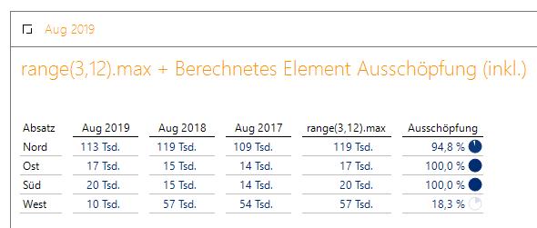 Beim Vergleich aktueller Monat zu den letzten drei Werten sieht West alt aus.