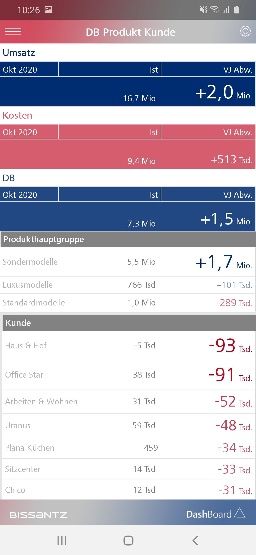 Mobile BI, wie sie sich im Bissantz Dashboard auf dem Smartphone darstellt.