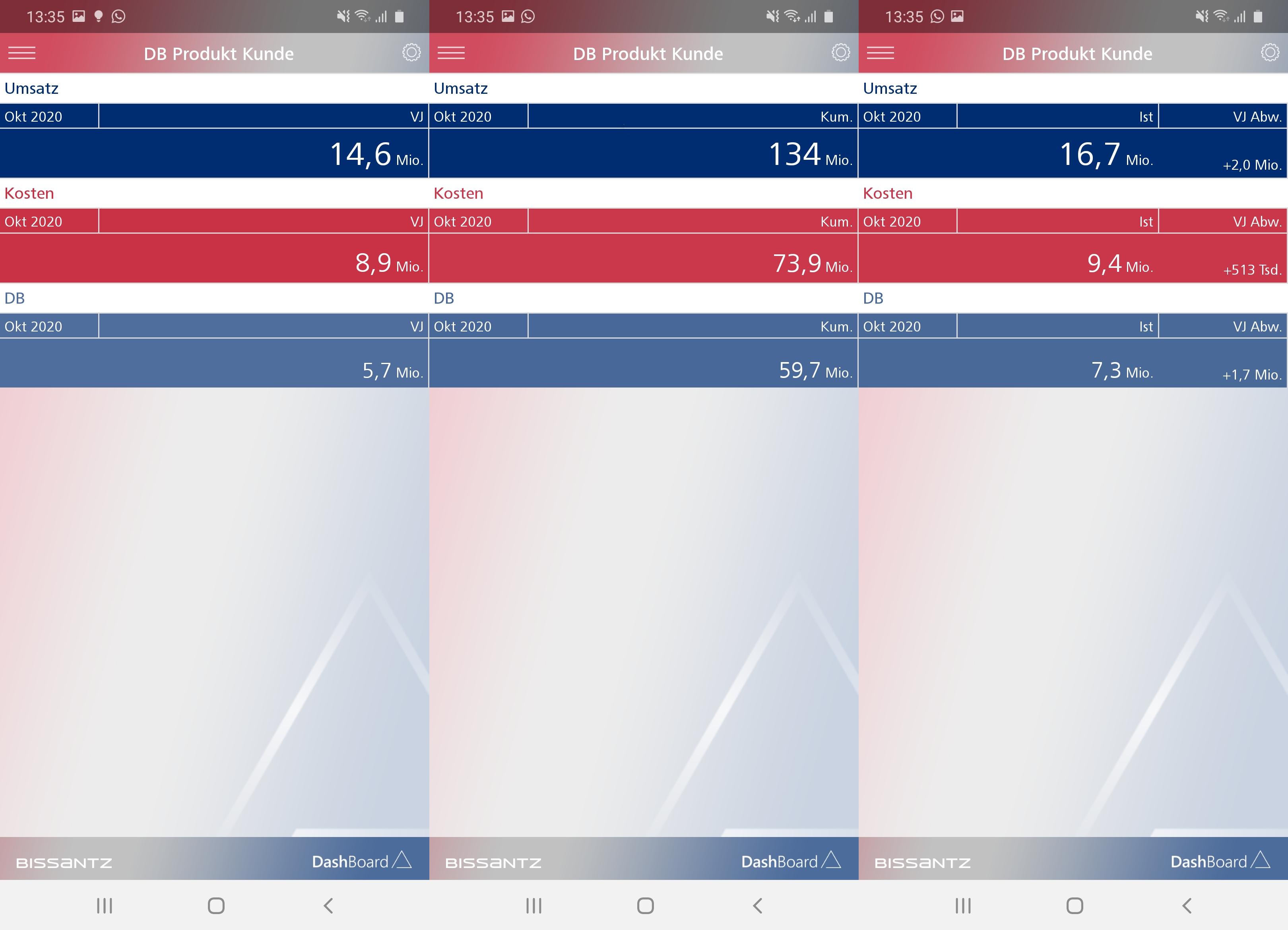 Drei mögliche Grundansichten in unserem mobilen Bericht