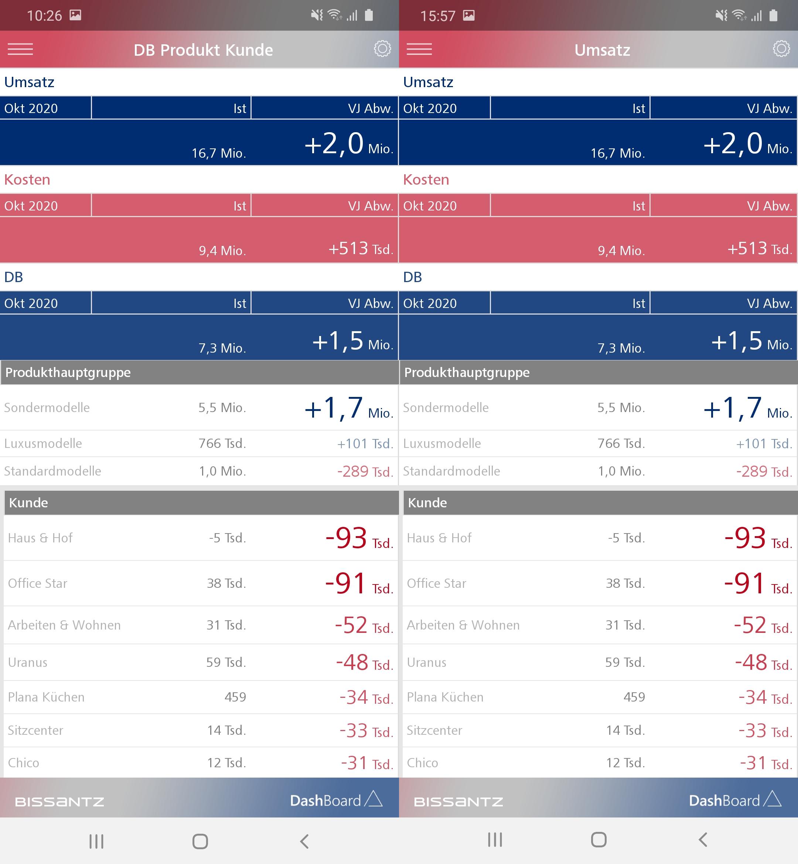 Links sehen wir einen Bericht mit drei Kennzahlen und rechts drei Berichte mit einer Kennzahl im DashBoard