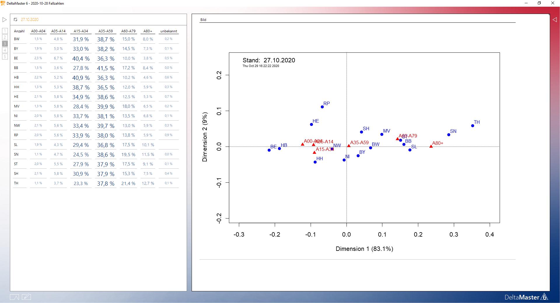 Das grafische Ergebnis der Korrespondenzanalyse wird im SQL-Durchgriff angezeigt.
