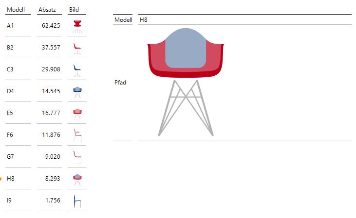 Bilder in Berichten des SQL-Durchgriffs können sich entweder in der Listen oder in der Detailansicht befinden.