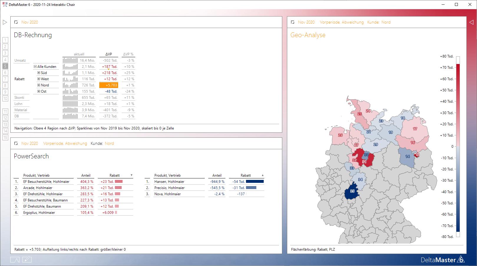 Die Detailanalyse auf Region Nord bei der Rabattänderung wird als Beispiel der interaktiven Analyse durchgeführt.