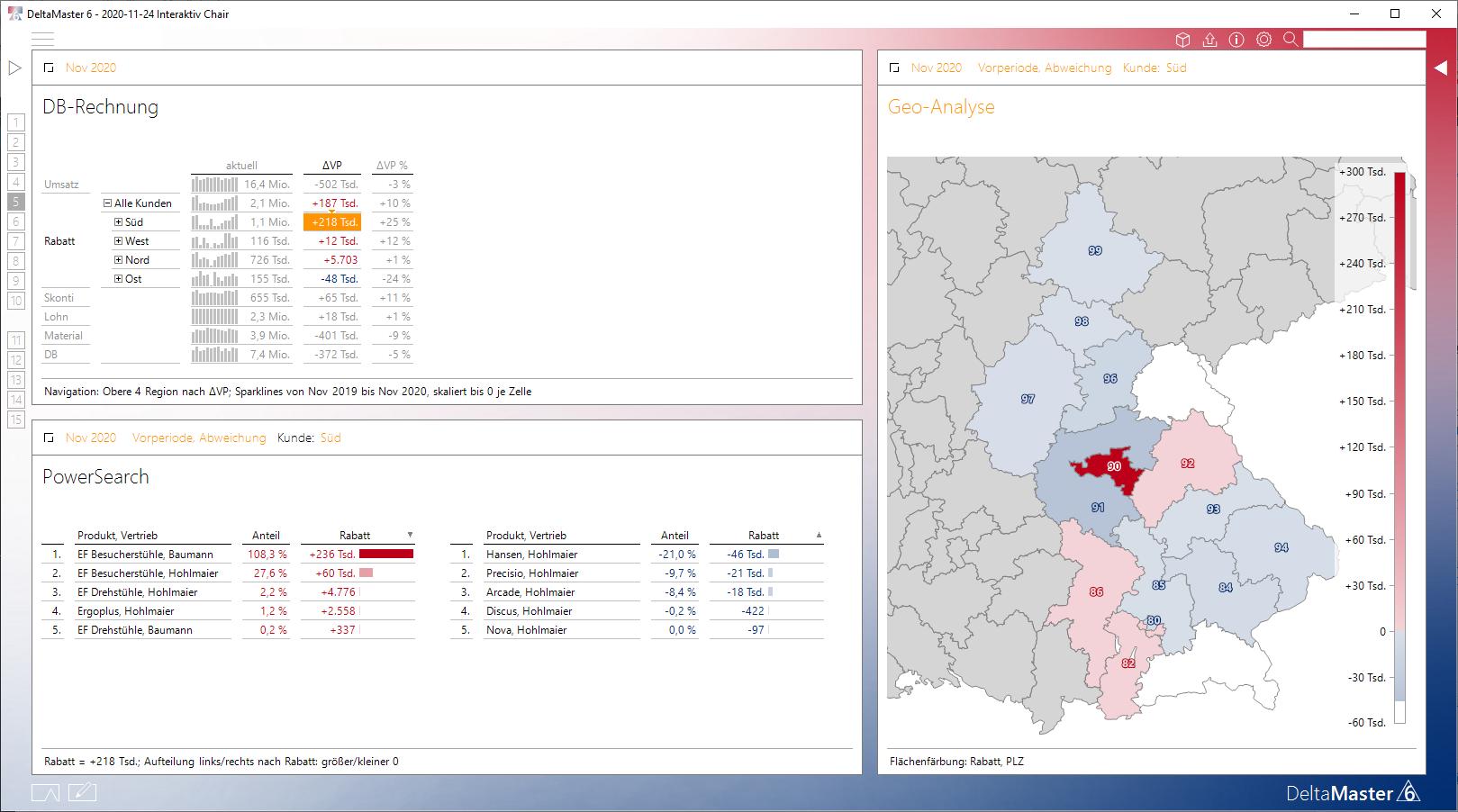 Die interaktive Analyse auf Region Süd bei der Rabattänderung wird durchgeführt.