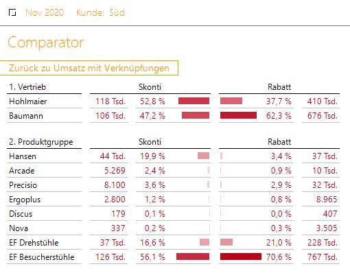 Diesmal haben wir in der interaktiven Analyse den Comparator als Zielbericht ausgewählt!