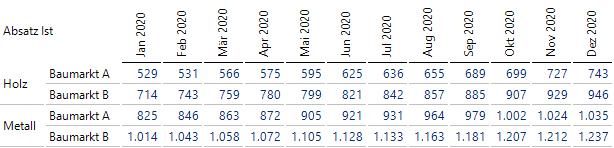 In unserem Beispiel mit mehreren Fakttabellen passen alle Absatzzahlen von 2020 in eine Tabelle.