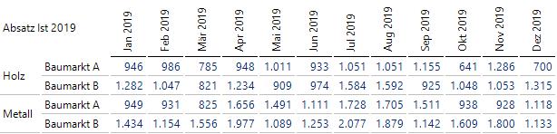 Ist-Absatzzahlen im Jahr 2019 nach Monaten, Produkten und Kunden in einer Grafischen Tabelle