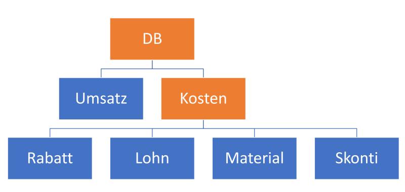 Deckungsbeitragsrechnung in einer Kennzahl-Hierarchie