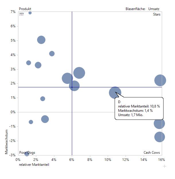 Nützlich für die Portfolioanalyse: Umsatzdarstellung über die Blasenfläche