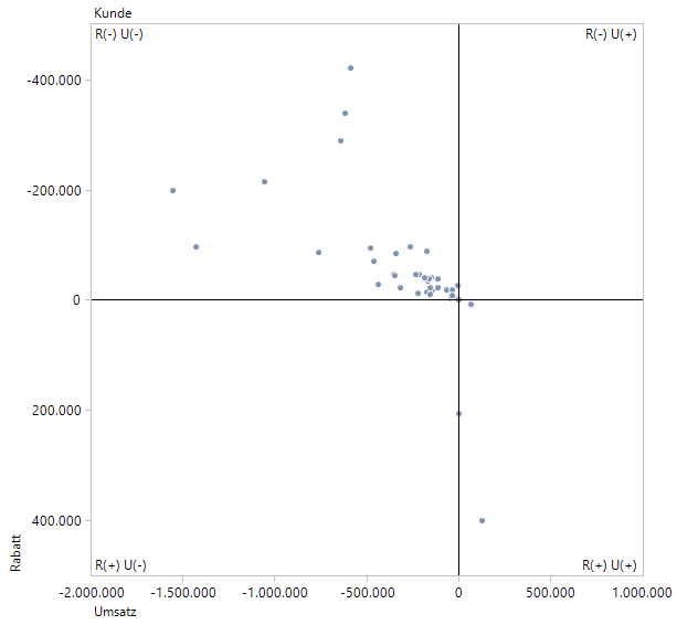 In dieser Portfolioanalyse die Vorzeigekunden rechts oben: mehr Umsatz bei weniger Rabatt!