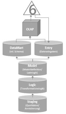 Schema einer typischen Bissantz & Company Enterprise-Architektur in voller in voller Ausbaustufe mit fünf relationalen und einer OLAP-Datenbank