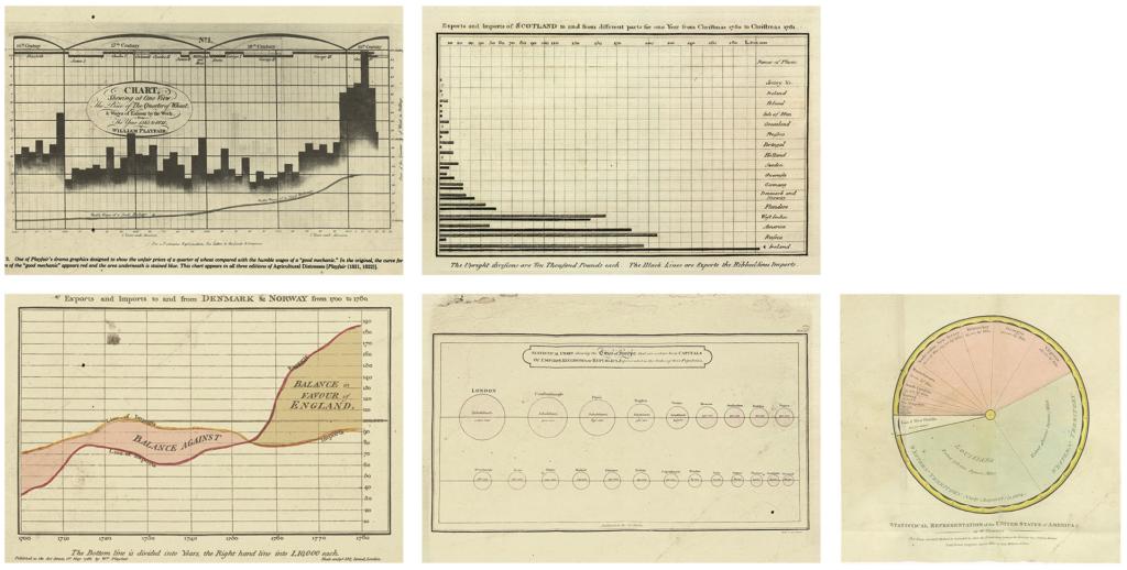 Diagramme von William Playfair im späten 18. Jahrhundert