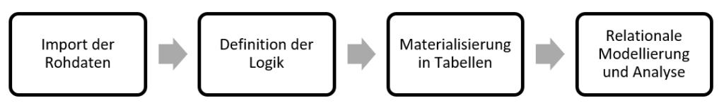 Ablauf des Beitrags: Import der Rohdaten, Definition der Logik, Tabellen, Modellierung und Analyse