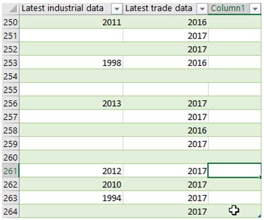 Ausschnitt der CSV-Datei mit leerer Spalte zum Ende der Tabelle
