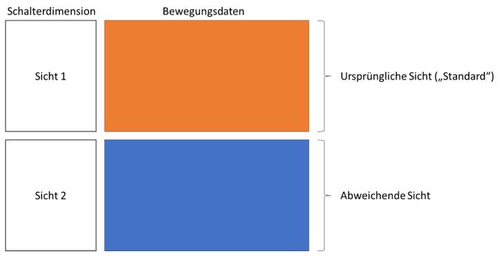 Übliche Verwendung von Satzarten mit Verdoppelung aller Datensätze in den Faktentabellen