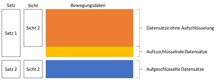 Fragmentierte Satzarten ohne Redundanz der nicht aufzuschlüsselnden Datensätze