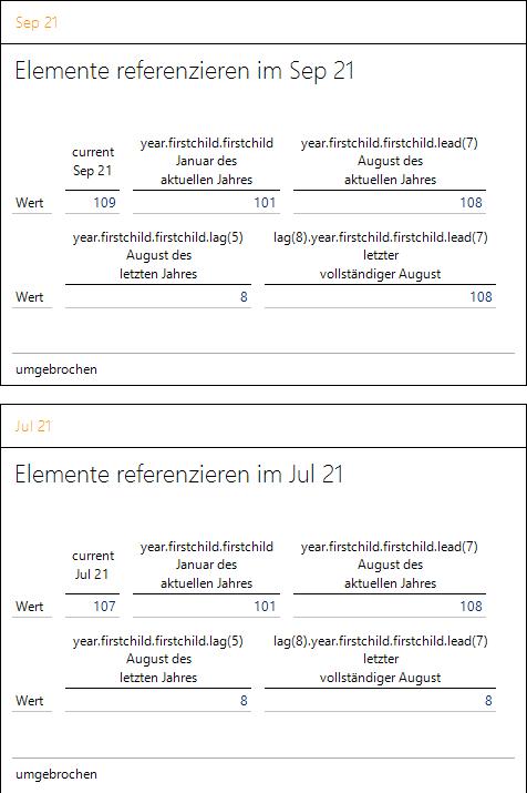 Die referenzierten Periodenelemente für September und Juli 2021