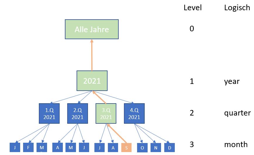 Zeitanalyseelemente-einsetzen: Referenzen auf Vorgänger in der Baumstruktur sind möglich