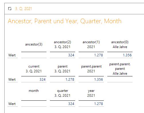 Ausgehend vom Quartal ist die Monatsreferenz nicht definiert
