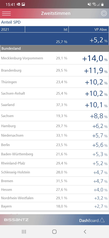 SPD-Zuwächse am stärksten in Mecklenburg-Vorpommern