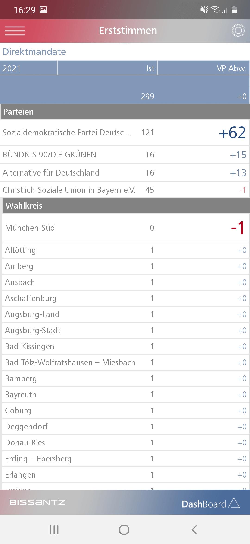 Bei der Bundestagswahl 2021 ging ein Direktmandat in München-Süd verloren