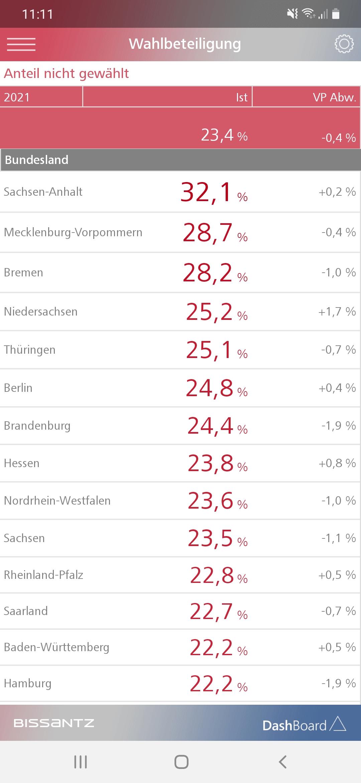 Sachsen-Anhalt sticht heraus
