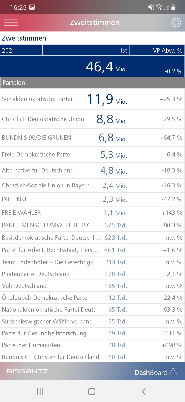 Alle Parteien mit den Anzahlen ihrer Zweitstimmen