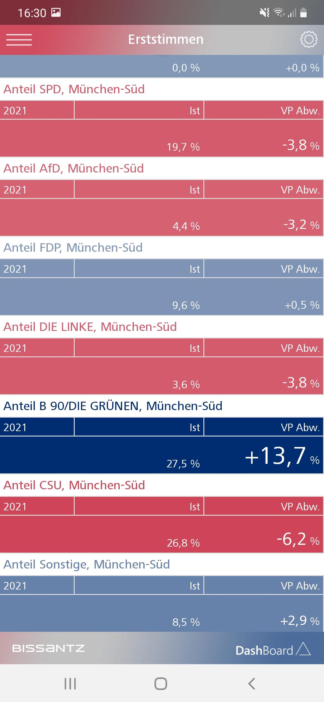 Die Erststimmenanteile in München-Süd