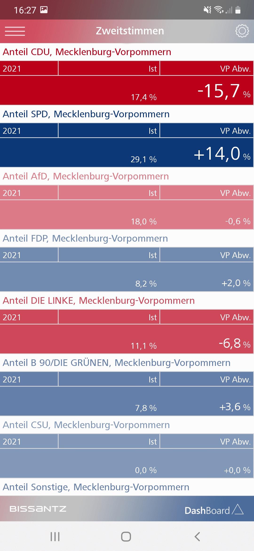 Abschneiden in Mecklenburg-Vorpommern