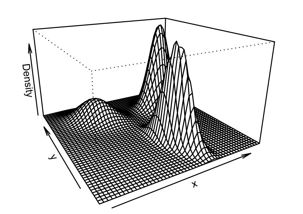 Darstellung der Dichte des Gauß'schen Mischumodells