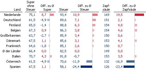 Preise für Superbenzin in verschiedenen Ländern mit Abweichungen zum Durchschnitt