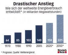 Drastischer Anstieg des Energieverbrauchs?